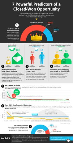 #Infographic: 7 Powerful Predictors of a Closed-Won Opportunity