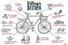bike - mobilità sostenibile