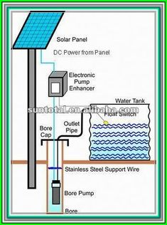 If you want to take advantage of government rebates, be sure to purchase the correct solar panels ** Understand more tips by clicking the link on the image. Solar Powered Water Pump, Solar Water, Solar Powered Lights, Solar Panel Installation, Solar Panels, Energy Companies, Solar Energy System, Diy Solar, How To Make Notes