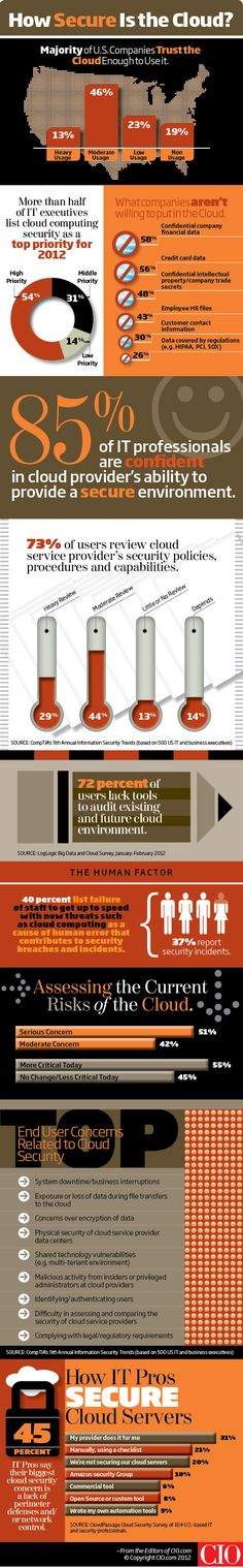 INFOGRAPHIC: Cloud Computing Security