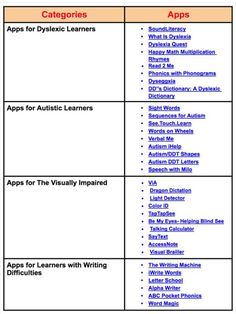 A Handy Chart Featuring Over 30 iPad Apps for Students with Special Needs Dyslexia Teaching, Co Teaching, Teaching Resources, Educational Websites, Educational Technology, Inclusive Education, Inclusion Classroom, Dysgraphia, Differentiated Instruction