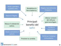 I benefici del kefir