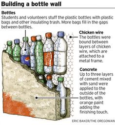 one way of making a plastic bottle wall. don't think it's load bearing. bottles filled with more rubbish.