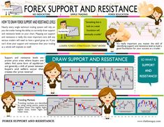 Forex support and resistance levels combine with basic price action knowledge, you have all the tools you need to make money in the forex. Click this site http://www.theforexguy.com/how-to-draw-support-and-resistance/ for more information on Forex support and resistance. There are many different techniques for determining support and resistance levels. Some of the more popular in the forex market include pivot points, ranging from hourly to monthly, and Fibonacci analysis.