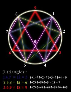 Posts about tesla 3 6 9 written by frankgermano Mathematics Geometry, Sacred Geometry Symbols, Nikola Tesla, Tesla 3 6 9, Pentacle, Divine Proportion, Shri Yantra, Magick Book, Spirit Science