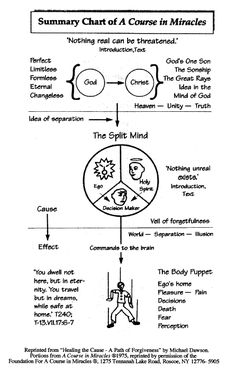 Summary chart of  A Course In Miracles. Thanks to acfip.org