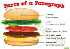 Teaching Resource: Use this burger themed poster to remind your students about paragraph structure.