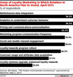 Loyalty Program Members Demand More Personalized Experiences Read more at http://www.emarketer.com/Article/Loyalty-Program-Members-Demand-More-Personalized-Experiences/1010567#aXtcv3fb8sh40h7k.99 http://www.emarketer.com/Article/Loyalty-Program-Members-Demand-More-Personalized-Experiences/1010567/2