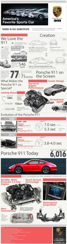 Porsche is known for their sports cars. This infographic highlights America's favorite sports car: The Porsche 911.