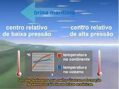 Movimentos na Atmosfera