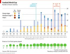 world cup - stats