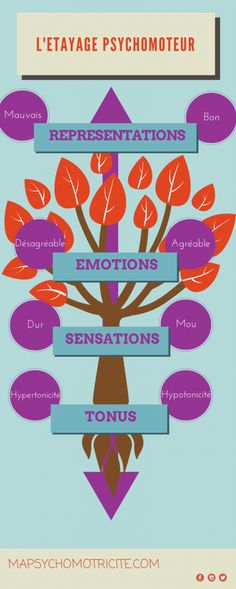 L'etayage psychomoteur Kids Playing, Montessori, Health Care, Mindfulness, Champs, Plays, Infancy, Infographic, Learning