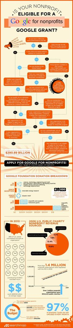If eligible, your nonprofit organization could receive up to $10,000 per month in in-kind AdWords advertising to help promote and spread your message.