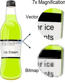 Proper file format for Logo Design. Understanding Vector Art.