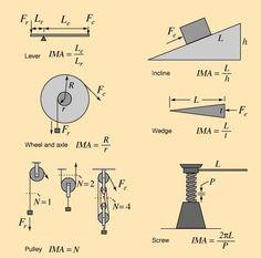Simple Machines... beautiful equations Mehr zur Mathematik und Lernen allgemein unter zentral-lernen.de