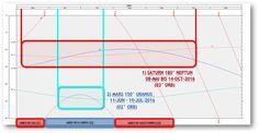 Akte Astrosuppe - glasklar!: * S+P Worldnews: SATURN-NEPTUNE Square/90° & MARS-URANUS Quinkunx/150° - for WEEKS and even MONTHS!....