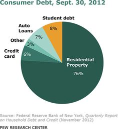 Mortgage Debt Biggest Factor in Overall Indebtedness