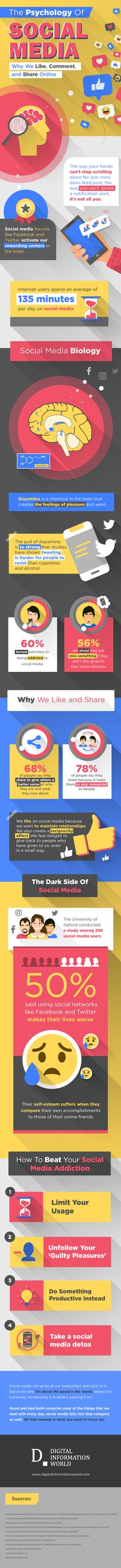Social media psychology: why we share, like and comment online [infographic] Social Networks, Social Media Marketing, Content Marketing, Blockchain, Media Psychology, Psychology Online, Visualisation, Marketing Digital, Share Online