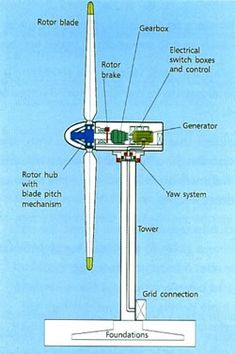 Wind Turbine Diagram check out windmillsforelectricity.com for more cool energy projects and ideas