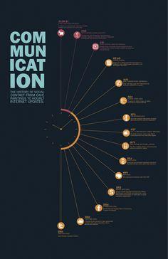 The History of Communication by Elisa Wong, via Behance