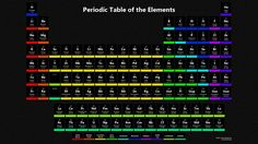 This Dark Periodic Table Wallpaper Has Dark Tiles On A Rough Black  Background With High Contrast