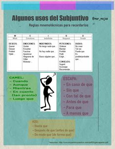 Usos del subjuntivo - infografía //  reglas nemotécnicas para memorizar algunos usos del subjuntivo // de ELE de María #twitter Learn To Speak Spanish, Ap Spanish, Spanish Grammar, Spanish Vocabulary, Spanish Language Learning, Spanish Teacher, Spanish Classroom, Spanish Lessons, Teaching Spanish