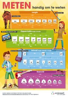 Educatieve rekenposter 'Meten' van Ambrasoft. Gebaseerd op de module Rekenen Extra in Ambrasoft Rekenen & Taal School. Rekenhulp voor in het klaslokaal voor de eenheden lengte, oppervlakte, inhoud en gewicht.