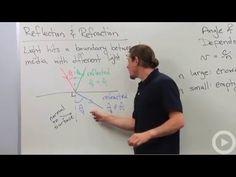 Reflection - Refraction - YouTube