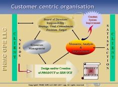 We aim at increasing the customer relationship value and we can talk about what are:    1.    phases and duration of the relationship, what is  2.    structure of the relationship and the  3.    exchange of resources.    And let us analyse this problem by taking a look at the structure of the customer relationship.  Structure of customer relationship worth-reading