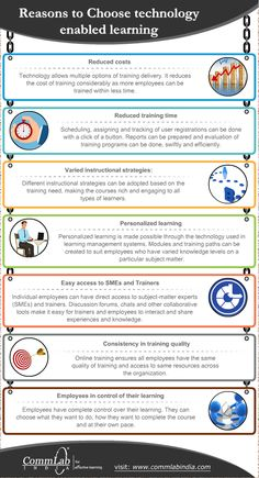 Technology-Enabled Learning – How does it Make a Difference [Infographic]