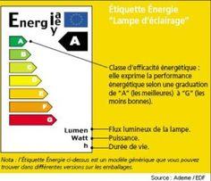 ressources  pour la technologie en 4ème au collège M.Curie - les lampes