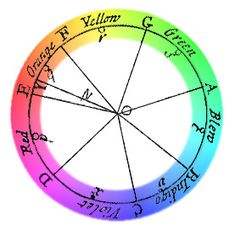 Color Wheel or Color Circle: Newton is commonly credited with the origin of the color circle or wheel format. By adding purple to the spectral band, Newton attached the spectrum to itself in a circle. The color circle provides a format to understand hue relationships.