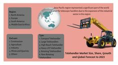 Telehandler market is predicted to reach USD XX Million by the end of 2023 registering a CAGR value of during the forecast period. Read our latest market research report published on Telehandler market, Visit Research Report, Market Research, Bobcat Company, East Africa, The Expanse, Period, Construction, Marketing