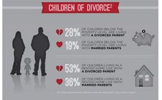 (3 of 6) Do Economic Factors Contribute to Marital Stability?  Children of Divorce 1. 28% of children below the poverty level are living with a divorced parent. 2. 19% of children below the poverty level are living with married parents. 3. 53% of children living in a rented home live with a divorced parent... [click on this image to find a short clip and analysis of how economic inequality is increasingly linked to changes in family structure]  Sources on slide 6.