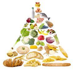 La piramide alimentare http://www.sapere.it/sapere/approfondimenti/alimentazione/sapermangiare/abc-alimentazione/piramidi-alimentari-altri-modelli-grafici.html