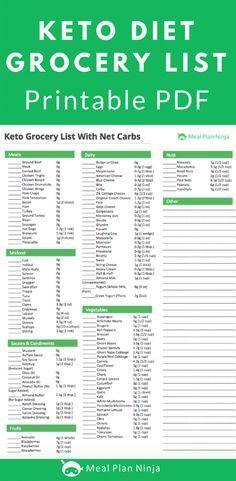 photograph regarding Printable Keto Food List named Printable Keto Diet regime Grocery Listing Accepted Foodstuff