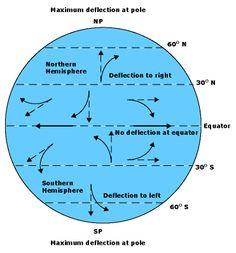 Long Range Shooting: External Ballistics - The Coriolis Effect | The Arms Guide