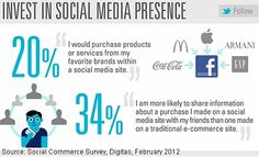 More likely to make group purchases than individual ones via social.