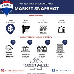 """Hardeep & Baldeep Sekhon on Instagram: """"🏡 July 2021 Monthly Stats are here🏡📊 ⠀⠀ ⠀ Greater Toronto Area reported 9,390 sales through TRREB's MLS® system in July 2021, a 14.9%…"""" Greater Toronto Area, Sales And Marketing, Real Estate, Instagram, Real Estates"""