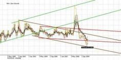Strategies For Currency Traders