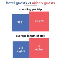 airbnb guests in san francisco spend more and stay longer than hotel guests