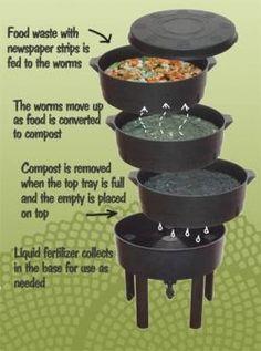Worm bins and worm farming