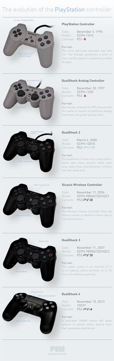 The Evolution of Sony's PlayStation Controllers [Infographic]
