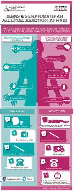 Excellent infographic on how to spot if someone is having an allergic reaction to food and how to help them.
