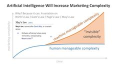Artificial Intelligence and Marketing Complexity. #artificial #intelligence, #marketing