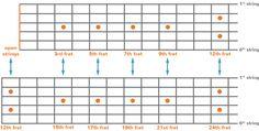 Guitar Fretboard Orientation Mumebo visual upper range Learn To Play Guitar, Guitar Chords, Guitar Lessons, Playing Guitar, Range, Charts, 3d, Board, Musica