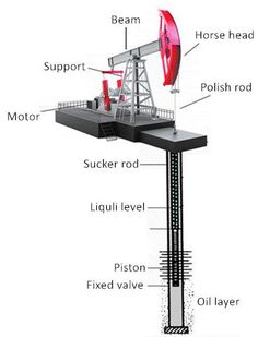 Картинки по запросу sucker-rod  deep pumping unit  image