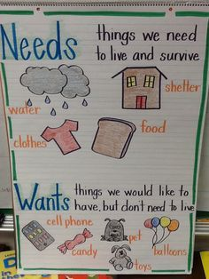 This idea relates to the standard 18.C.1 Describe how individuals interacted within groups to make choices regarding food, clothing and shelter. The poster stresses the difference between what a need is and what a want is.                                                                                                                                                      More