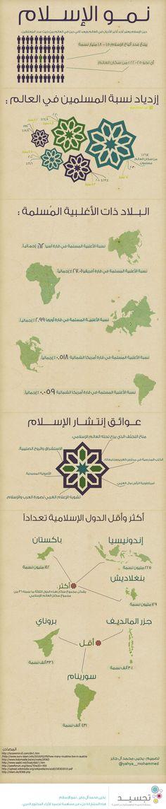 نمو الإسلام