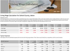 Poverty in America - The Living Wage Calculator